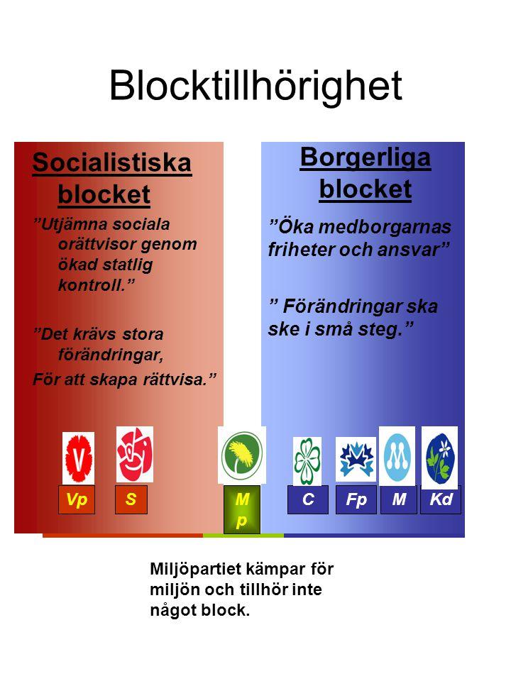 Gungbrädan VpSCFpMKd Mp Miljöpartiet har haft en vågmästarroll.