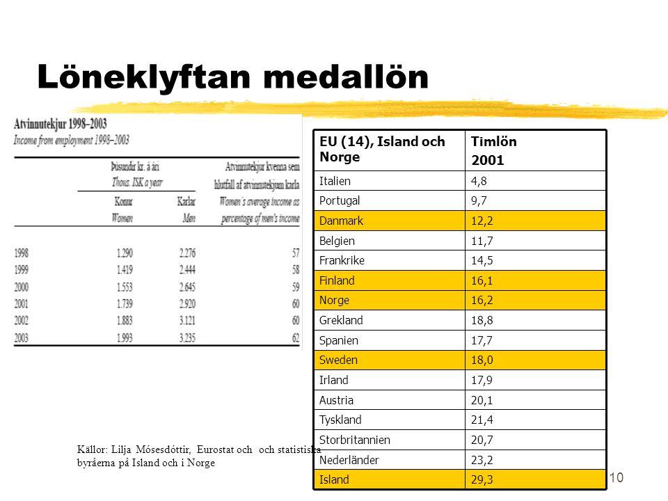 10 Löneklyftan medallön 16,1Finland 16,2Norge 18,8Grekland 17,7Spanien 18,0Sweden 17,9Irland 20,1Austria 21,4Tyskland 20,7Storbritannien 23,2Nederländer Timlön 2001 EU (14), Island och Norge 29,3Island 14,5Frankrike 11,7Belgien 12,2Danmark 9,7Portugal 4,8Italien Källor: Lilja Mósesdóttir, Eurostat och och statistiska byråerna på Island och i Norge