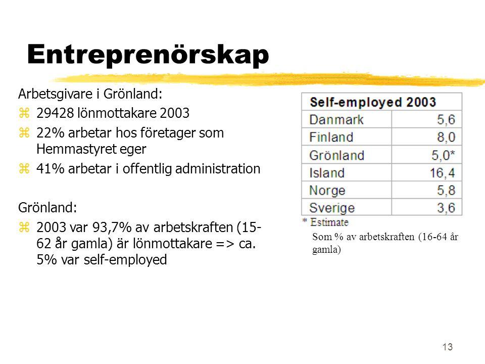 13 Entreprenörskap Arbetsgivare i Grönland:  29428 lönmottakare 2003  22% arbetar hos företager som Hemmastyret eger  41% arbetar i offentlig administration Grönland:  2003 var 93,7% av arbetskraften (15- 62 år gamla) är lönmottakare => ca.