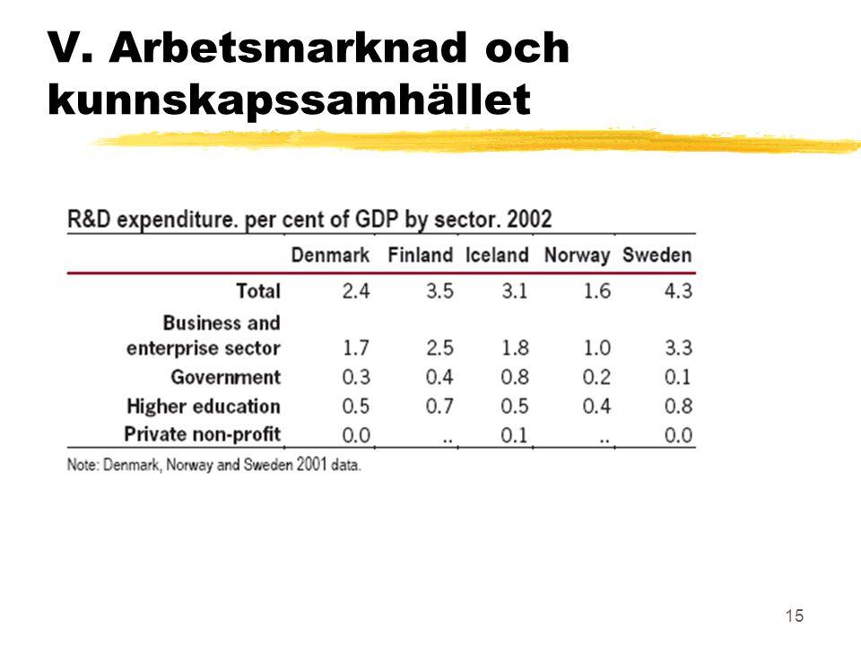 15 V. Arbetsmarknad och kunnskapssamhället