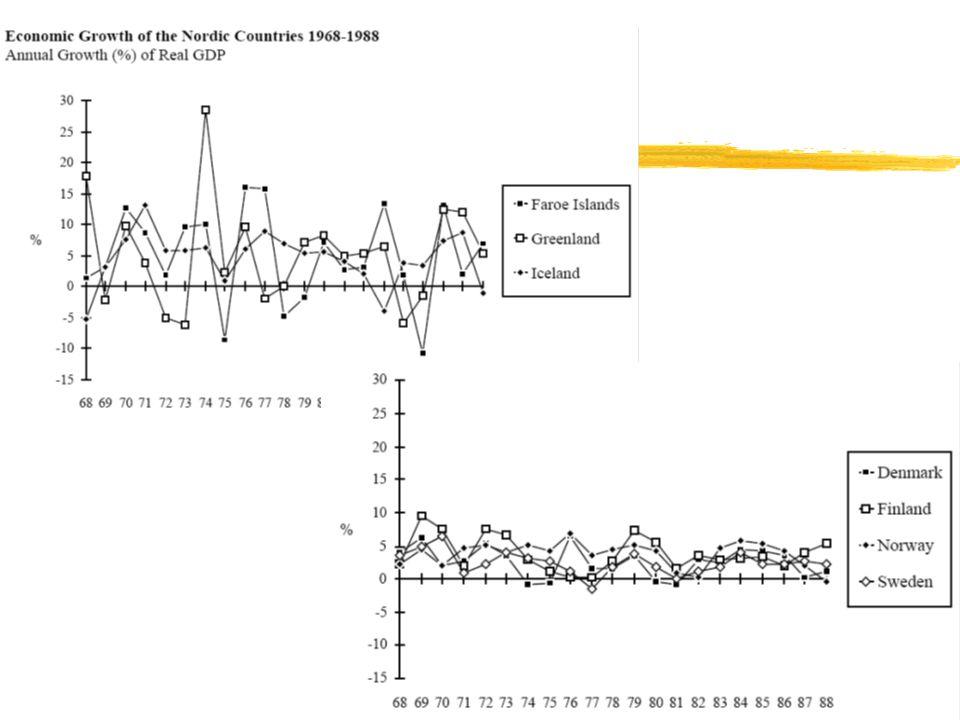 5 Export inkomster per invånare i DKK Grönland och Island 1979-2004