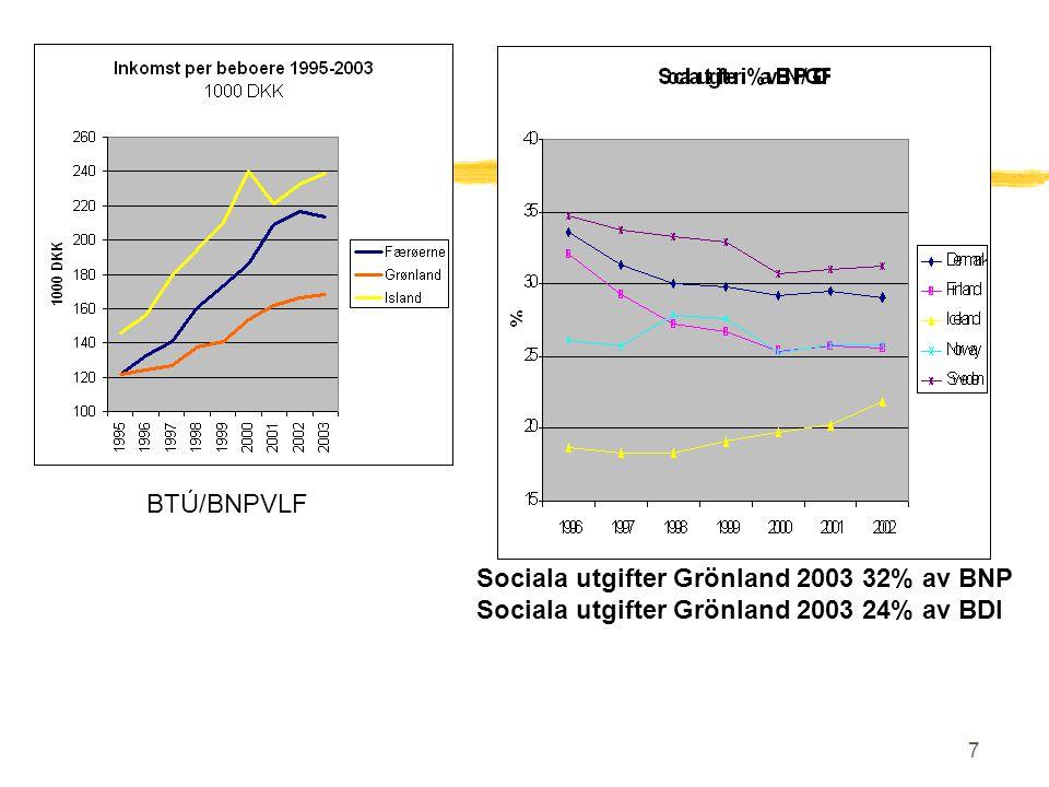 7 BTÚ/BNPVLF Sociala utgifter Grönland 2003 32% av BNP Sociala utgifter Grönland 2003 24% av BDI