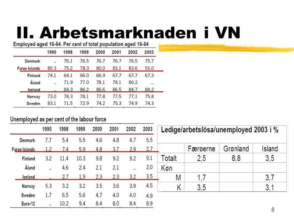 8 II. Arbetsmarknaden i VN