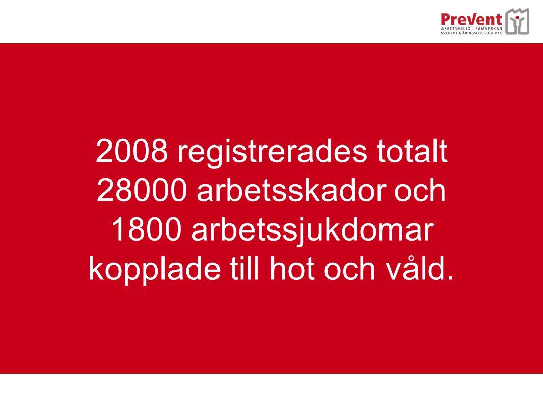 2008 registrerades totalt 28000 arbetsskador och 1800 arbetssjukdomar kopplade till hot och våld.