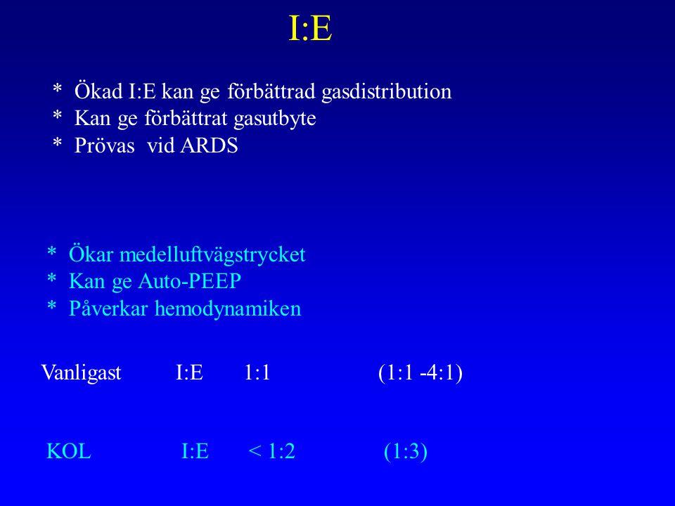 I:E * Ökad I:E kan ge förbättrad gasdistribution * Kan ge förbättrat gasutbyte * Prövas vid ARDS * Ökar medelluftvägstrycket * Kan ge Auto-PEEP * Påverkar hemodynamiken VanligastI:E1:1 (1:1 -4:1) KOLI:E< 1:2(1:3)