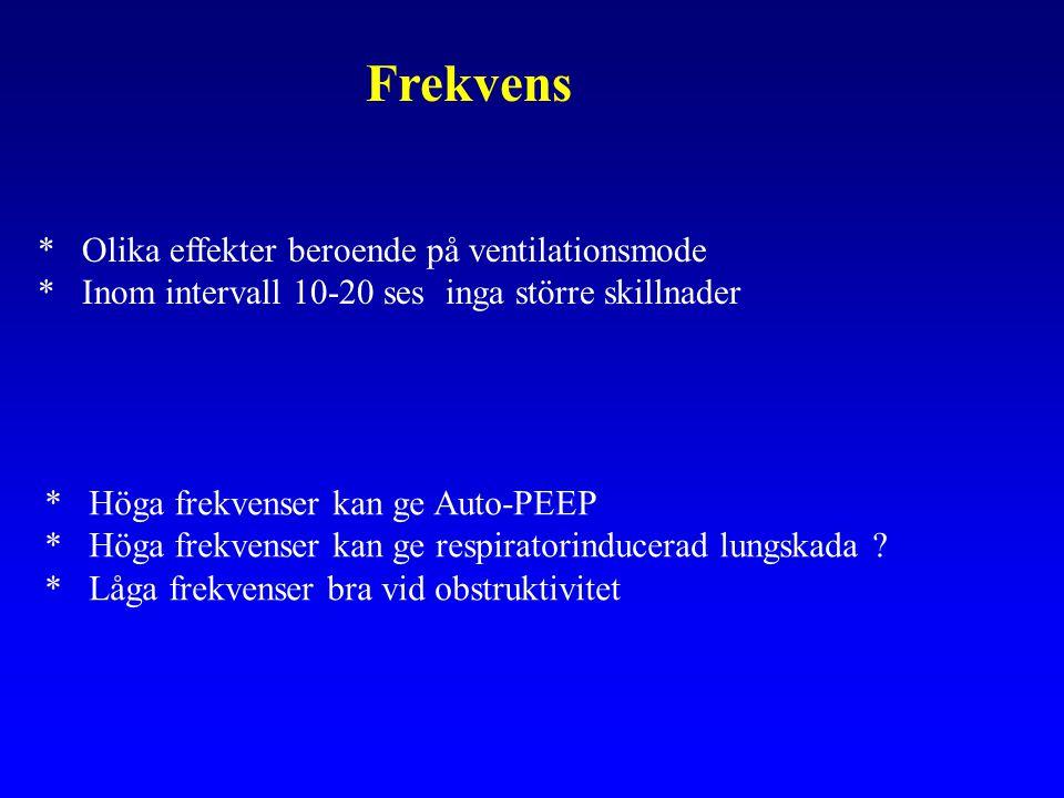 Frekvens * Olika effekter beroende på ventilationsmode * Inom intervall 10-20 ses inga större skillnader * Höga frekvenser kan ge Auto-PEEP * Höga frekvenser kan ge respiratorinducerad lungskada .