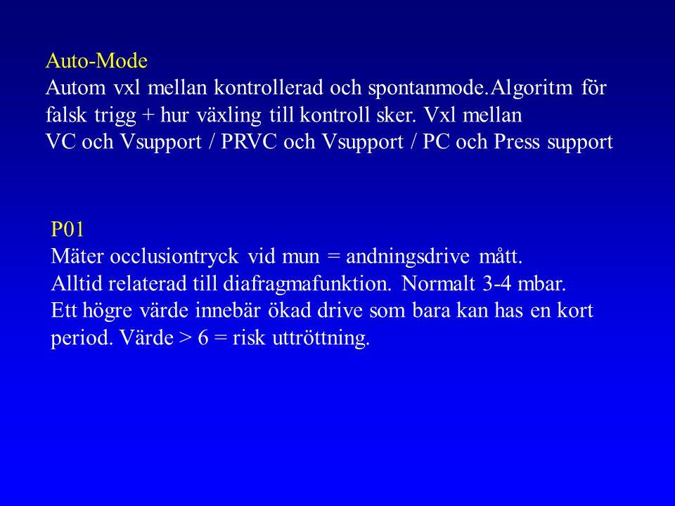 Auto-Mode Autom vxl mellan kontrollerad och spontanmode.Algoritm för falsk trigg + hur växling till kontroll sker.