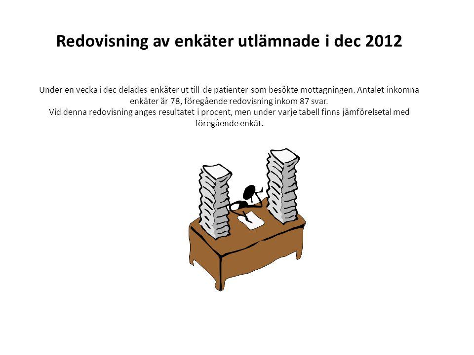 Redovisning av enkäter utlämnade i dec 2012 Under en vecka i dec delades enkäter ut till de patienter som besökte mottagningen. Antalet inkomna enkäte