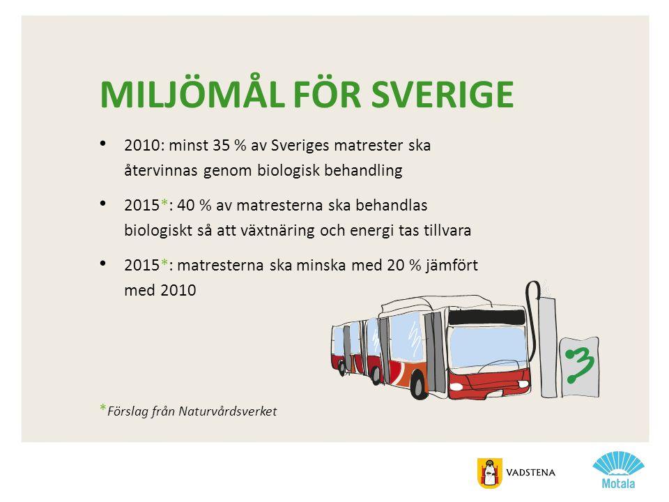 MILJÖMÅL FÖR SVERIGE • 2010: minst 35 % av Sveriges matrester ska återvinnas genom biologisk behandling • 2015*: 40 % av matresterna ska behandlas bio