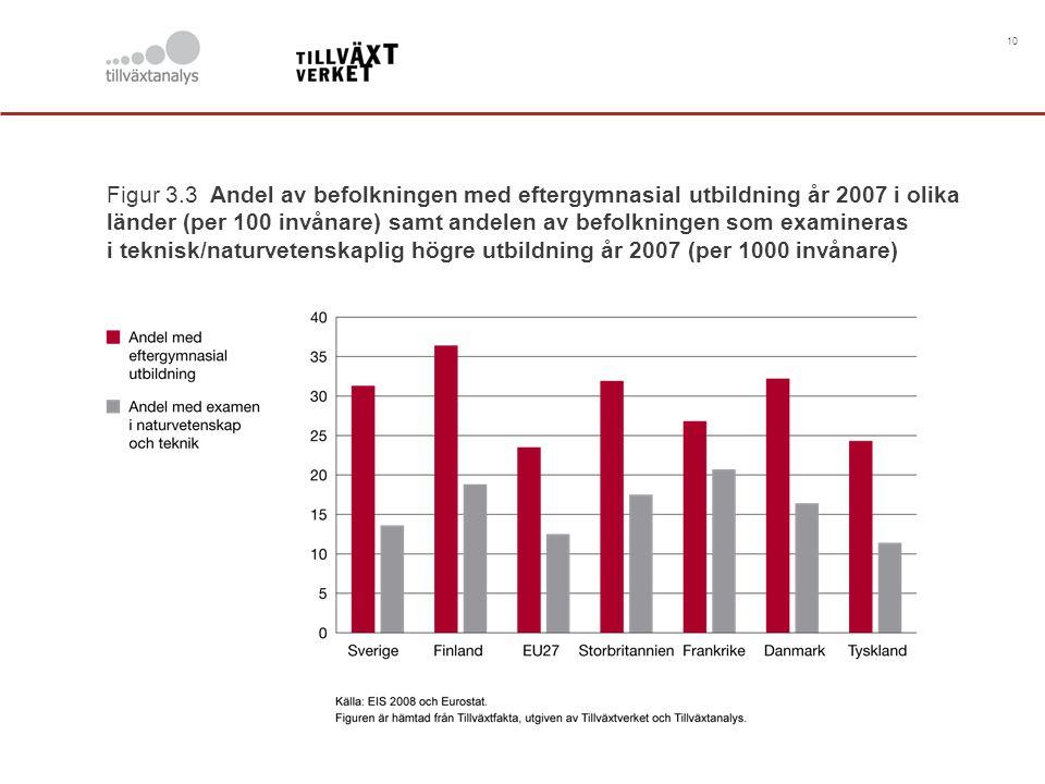 10 Figur 3.3 Andel av befolkningen med eftergymnasial utbildning år 2007 i olika länder (per 100 invånare) samt andelen av befolkningen som examineras