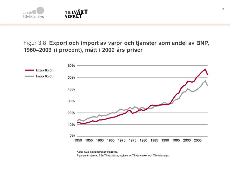 14 Figur 3.8 Export och import av varor och tjänster som andel av BNP, 1950–2009 (i procent), mätt i 2000 års priser