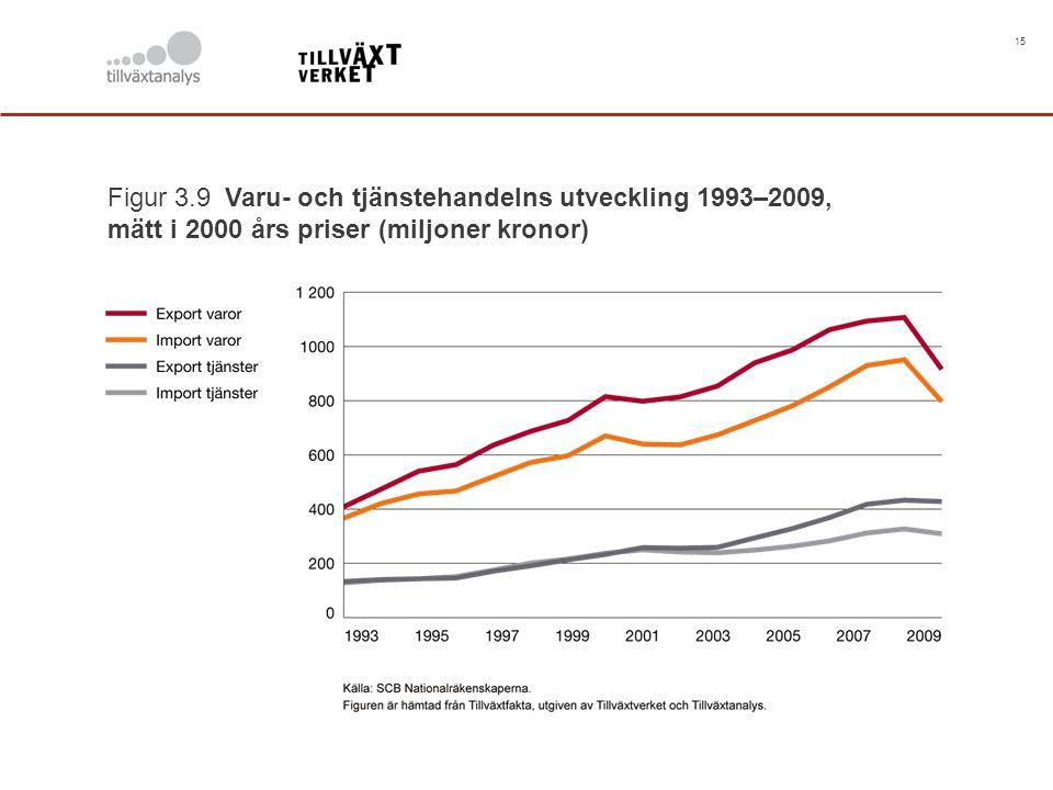 15 Figur 3.9 Varu- och tjänstehandelns utveckling 1993–2009, mätt i 2000 års priser (miljoner kronor)