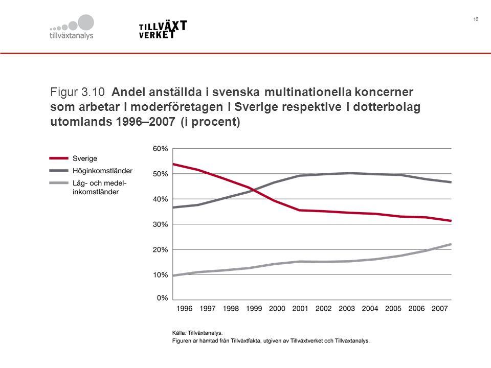 16 Figur 3.10 Andel anställda i svenska multinationella koncerner som arbetar i moderföretagen i Sverige respektive i dotterbolag utomlands 1996–2007