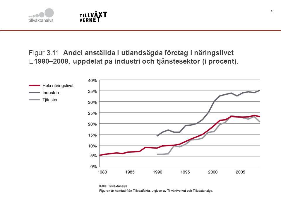 17 Figur 3.11 Andel anställda i utlandsägda företag i näringslivet 1980–2008, uppdelat på industri och tjänstesektor (i procent).