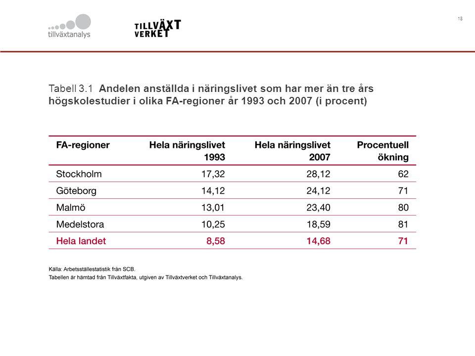 18 Tabell 3.1 Andelen anställda i näringslivet som har mer än tre års högskolestudier i olika FA-regioner år 1993 och 2007 (i procent)