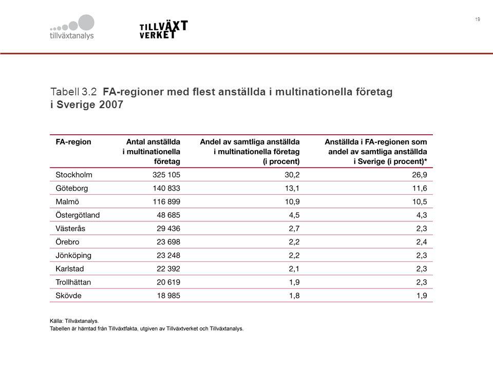 19 Tabell 3.2 FA-regioner med flest anställda i multinationella företag i Sverige 2007