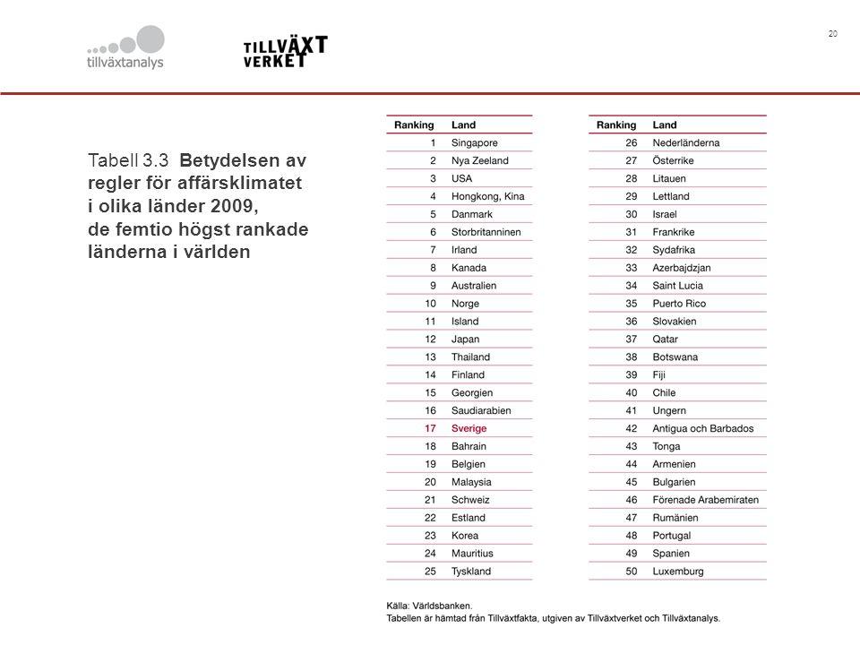 20 Tabell 3.3 Betydelsen av regler för affärsklimatet i olika länder 2009, de femtio högst rankade länderna i världen