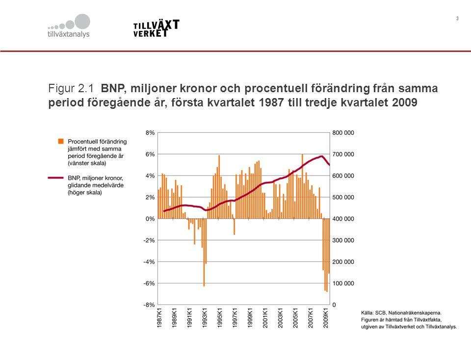 3 Figur 2.1 BNP, miljoner kronor och procentuell förändring från samma period föregående år, första kvartalet 1987 till tredje kvartalet 2009