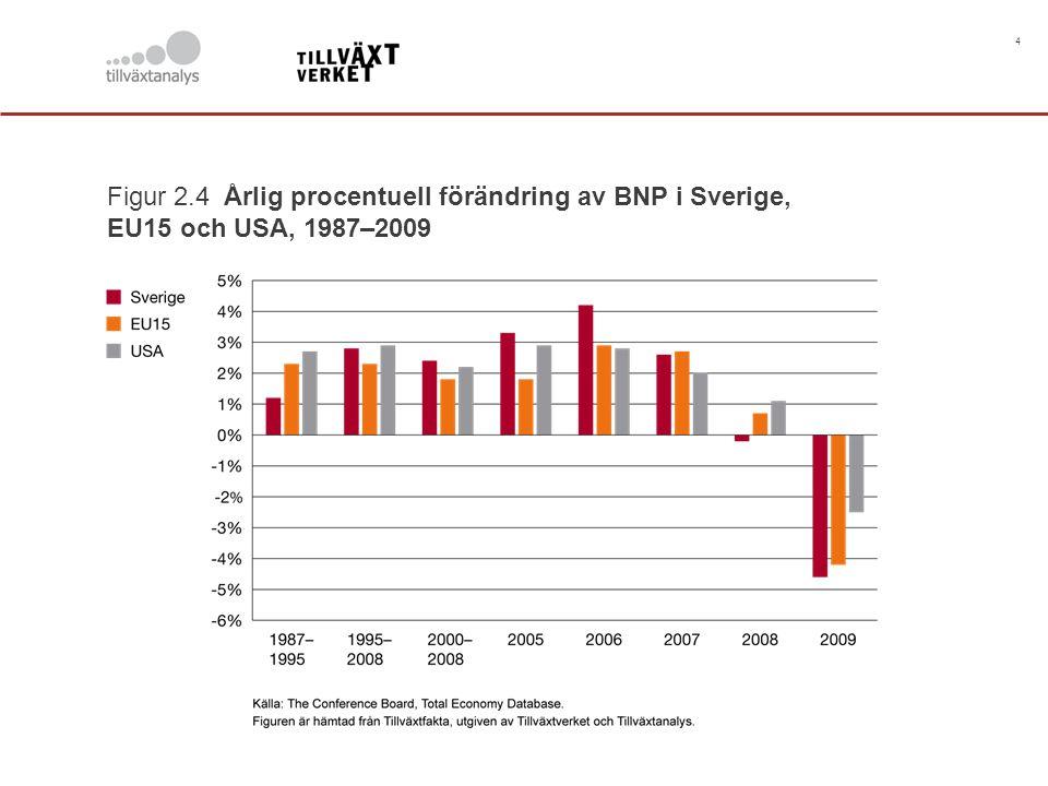 4 Figur 2.4 Årlig procentuell förändring av BNP i Sverige, EU15 och USA, 1987–2009