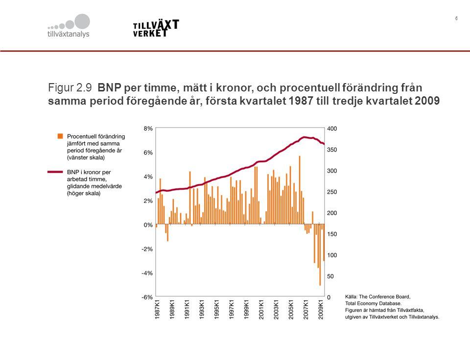 6 Figur 2.9 BNP per timme, mätt i kronor, och procentuell förändring från samma period föregående år, första kvartalet 1987 till tredje kvartalet 2009
