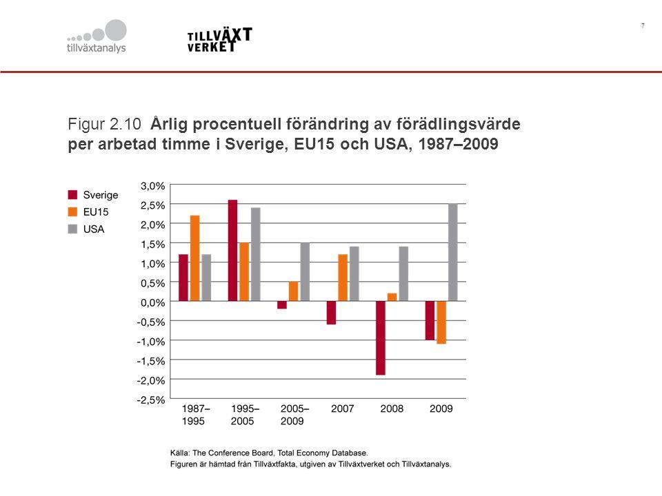 7 Figur 2.10 Årlig procentuell förändring av förädlingsvärde per arbetad timme i Sverige, EU15 och USA, 1987–2009