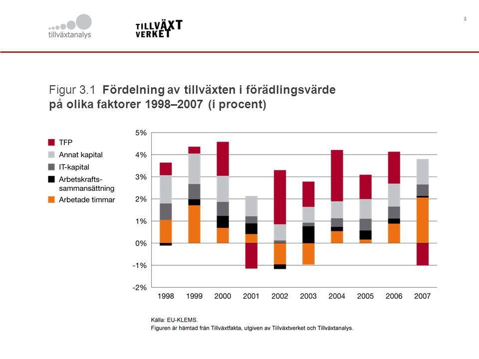 8 Figur 3.1 Fördelning av tillväxten i förädlingsvärde på olika faktorer 1998–2007 (i procent)