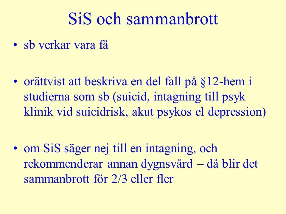 SiS och sammanbrott •sb verkar vara få •orättvist att beskriva en del fall på §12-hem i studierna som sb (suicid, intagning till psyk klinik vid suici