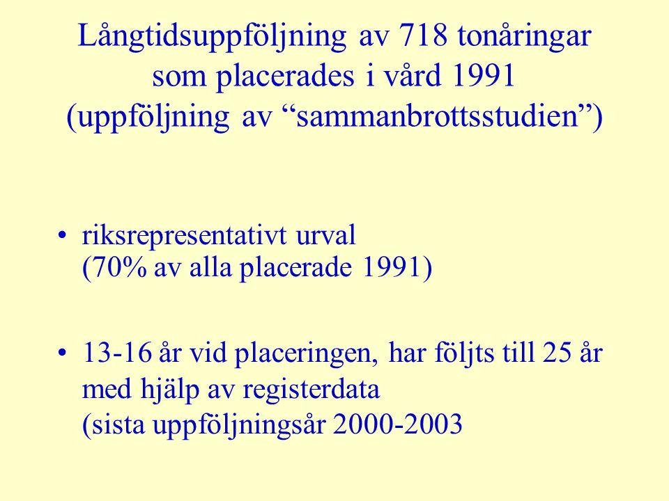 """Långtidsuppföljning av 718 tonåringar som placerades i vård 1991 (uppföljning av """"sammanbrottsstudien"""") •riksrepresentativt urval (70% av alla placera"""