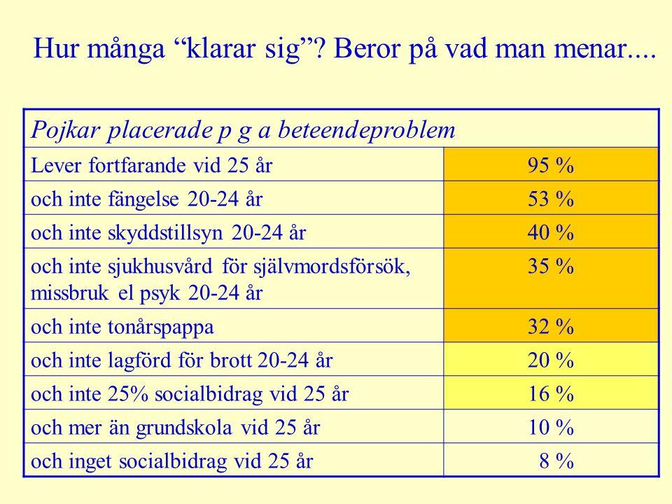 Pojkar placerade p g a beteendeproblem Lever fortfarande vid 25 år95 % och inte fängelse 20-24 år53 % och inte skyddstillsyn 20-24 år40 % och inte sjukhusvård för självmordsförsök, missbruk el psyk 20-24 år 35 % och inte tonårspappa32 % och inte lagförd för brott 20-24 år20 % och inte 25% socialbidrag vid 25 år16 % och mer än grundskola vid 25 år10 % och inget socialbidrag vid 25 år 8 % Hur många klarar sig .