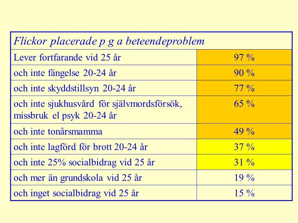 Flickor placerade p g a beteendeproblem Lever fortfarande vid 25 år97 % och inte fängelse 20-24 år90 % och inte skyddstillsyn 20-24 år77 % och inte sjukhusvård för självmordsförsök, missbruk el psyk 20-24 år 65 % och inte tonårsmamma49 % och inte lagförd för brott 20-24 år37 % och inte 25% socialbidrag vid 25 år31 % och mer än grundskola vid 25 år19 % och inget socialbidrag vid 25 år15 %