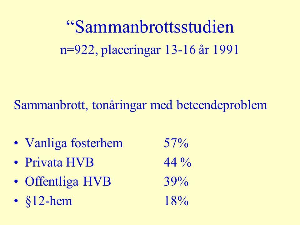 """""""Sammanbrottsstudien n=922, placeringar 13-16 år 1991 Sammanbrott, tonåringar med beteendeproblem •Vanliga fosterhem57% •Privata HVB44 % •Offentliga H"""