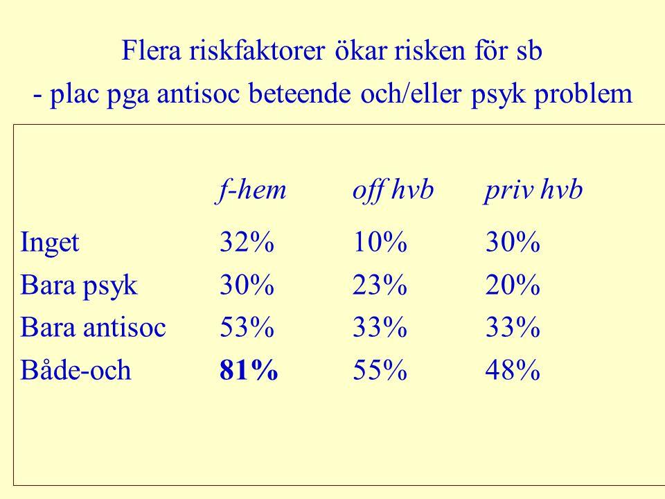 Flera riskfaktorer ökar risken för sb - plac pga antisoc beteende och/eller psyk problem f-hemoff hvbpriv hvb Inget32% 10% 30% Bara psyk30%23%20% Bara antisoc53%33%33% Både-och81%55%48%