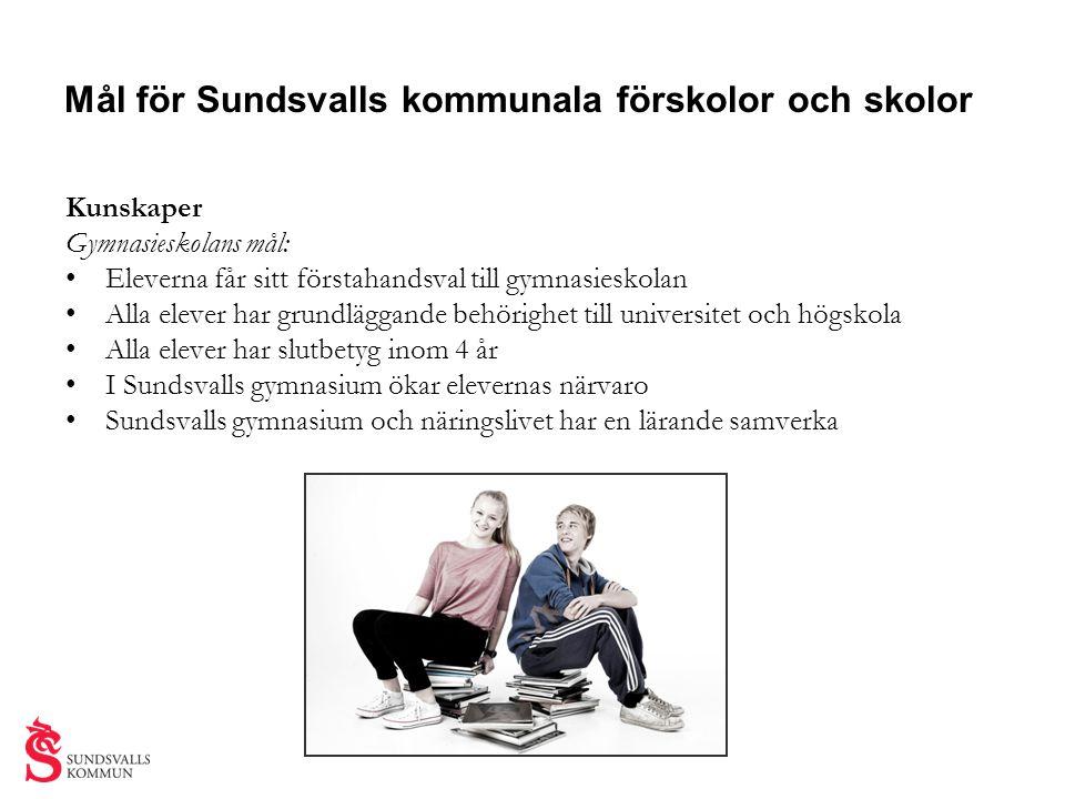 Mål för Sundsvalls kommunala förskolor och skolor Kunskaper Gymnasieskolans mål: • Eleverna får sitt förstahandsval till gymnasieskolan • Alla elever