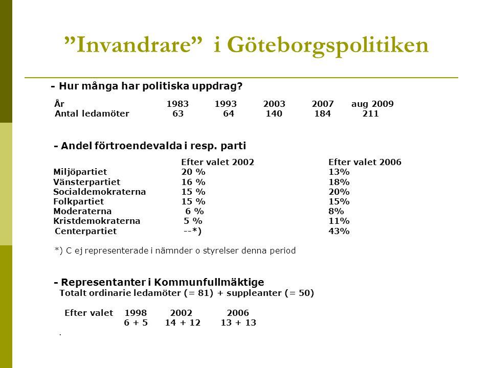 Invandrare i Göteborgspolitiken - Hur många har politiska uppdrag.