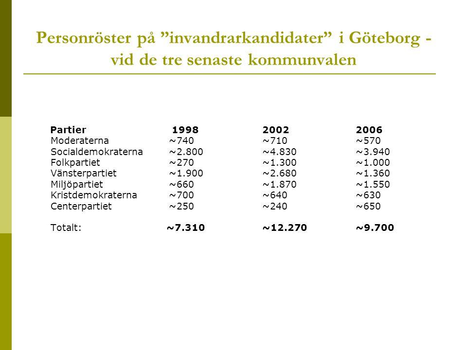 Personröster på invandrarkandidater i Göteborg - vid de tre senaste kommunvalen Partier 199820022006 Moderaterna~740 ~710 ~570 Socialdemokraterna~2.800 ~4.830 ~3.940 Folkpartiet~270 ~1.300 ~1.000 Vänsterpartiet~1.900 ~2.680 ~1.360 Miljöpartiet ~660 ~1.870 ~1.550 Kristdemokraterna~700 ~640 ~630 Centerpartiet~250 ~240 ~650 Totalt: ~7.310 ~12.270 ~9.700