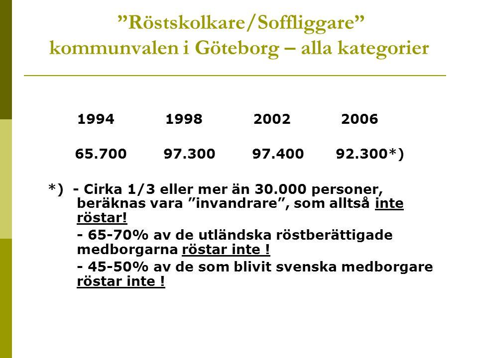 Röstskolkare/Soffliggare kommunvalen i Göteborg – alla kategorier 1994 1998 2002 2006 65.700 97.300 97.400 92.300*) *) - Cirka 1/3 eller mer än 30.000 personer, beräknas vara invandrare , som alltså inte röstar.
