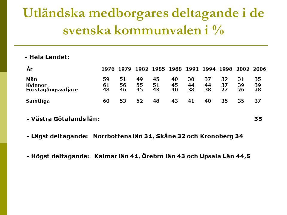 Utländska medborgares deltagande i de svenska kommunvalen i % - Hela Landet: År 1976 1979 1982 1985 1988 1991 1994 1998 2002 2006 Män 59 51 49 45 40 38 37 32 31 35 Kvinnor 61 56 55 51 45 44 44 37 39 39 Förstagångsväljare 48 46 45 43 40 38 38 27 26 28 Samtliga 60 53 52 48 43 41 40 35 35 37 - Västra Götalands län: 35 - Lägst deltagande: Norrbottens län 31, Skåne 32 och Kronoberg 34 - Högst deltagande: Kalmar län 41, Örebro län 43 och Upsala Län 44,5