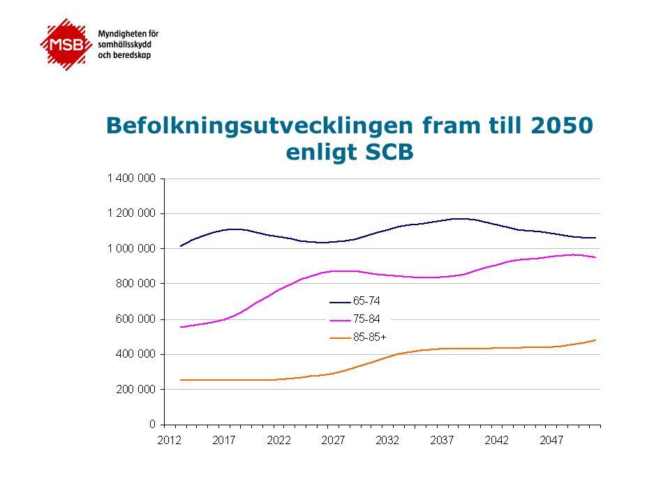 Befolkningsutvecklingen fram till 2050 enligt SCB