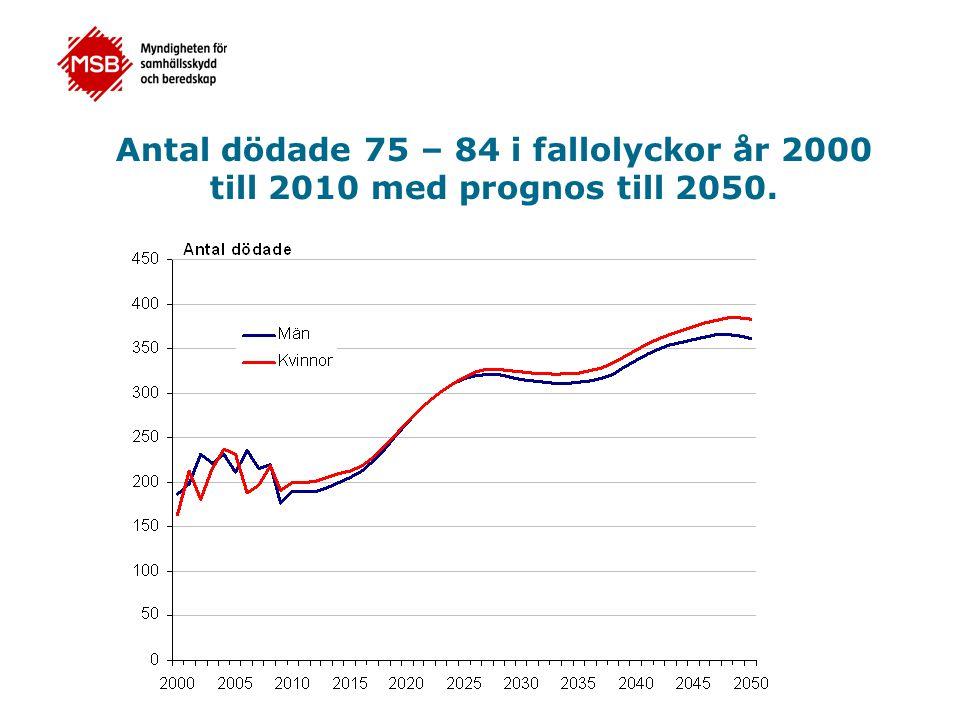Antal dödade 75 – 84 i fallolyckor år 2000 till 2010 med prognos till 2050.