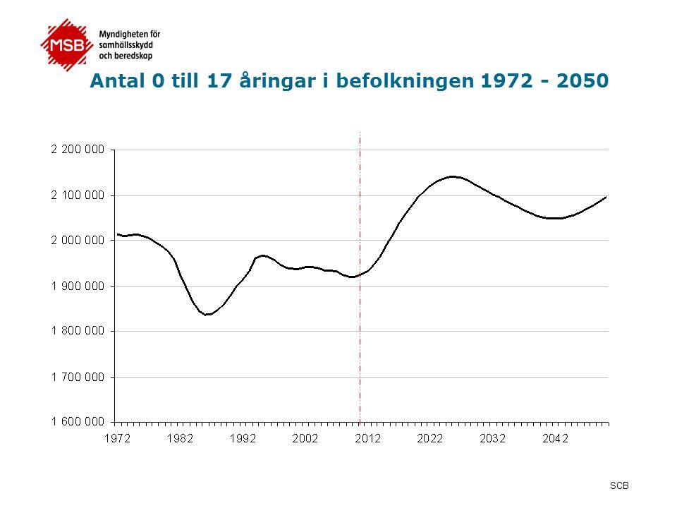 Antal 0 till 17 åringar i befolkningen 1972 - 2050 SCB