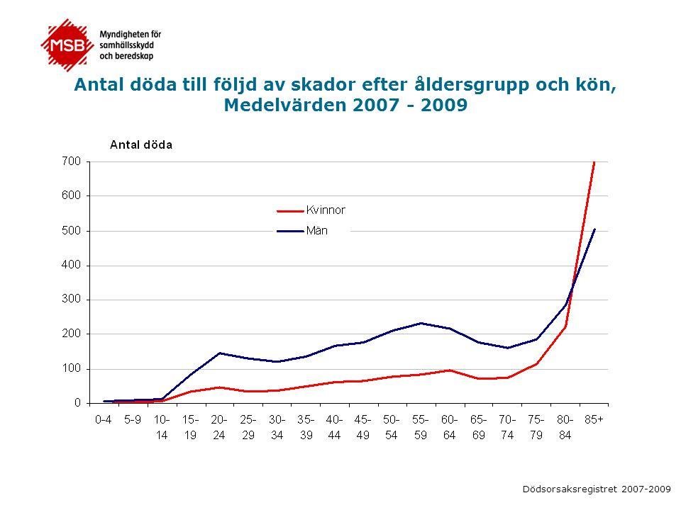 Antal döda till följd av skador efter åldersgrupp och kön, Medelvärden 2007 - 2009 Dödsorsaksregistret 2007-2009