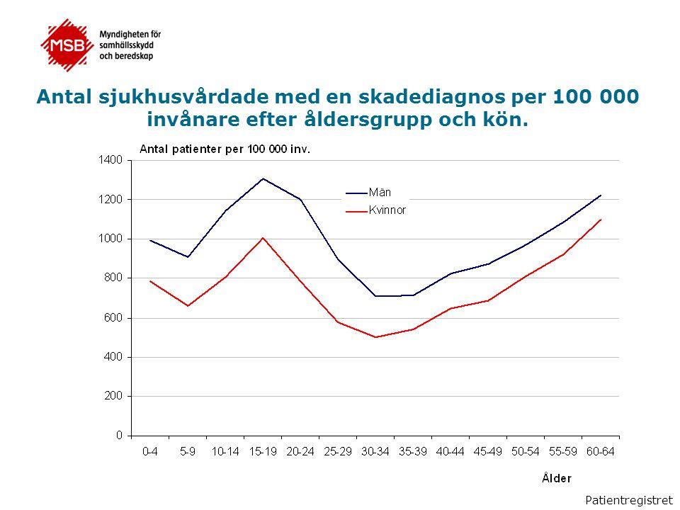 Antal sjukhusvårdade med en skadediagnos per 100 000 invånare efter åldersgrupp och kön. Patientregistret