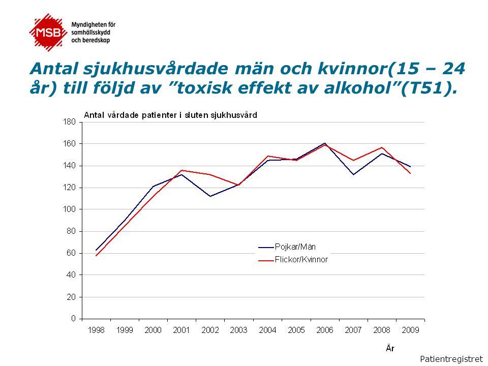 """Antal sjukhusvårdade män och kvinnor(15 – 24 år) till följd av """"toxisk effekt av alkohol""""(T51). Patientregistret"""