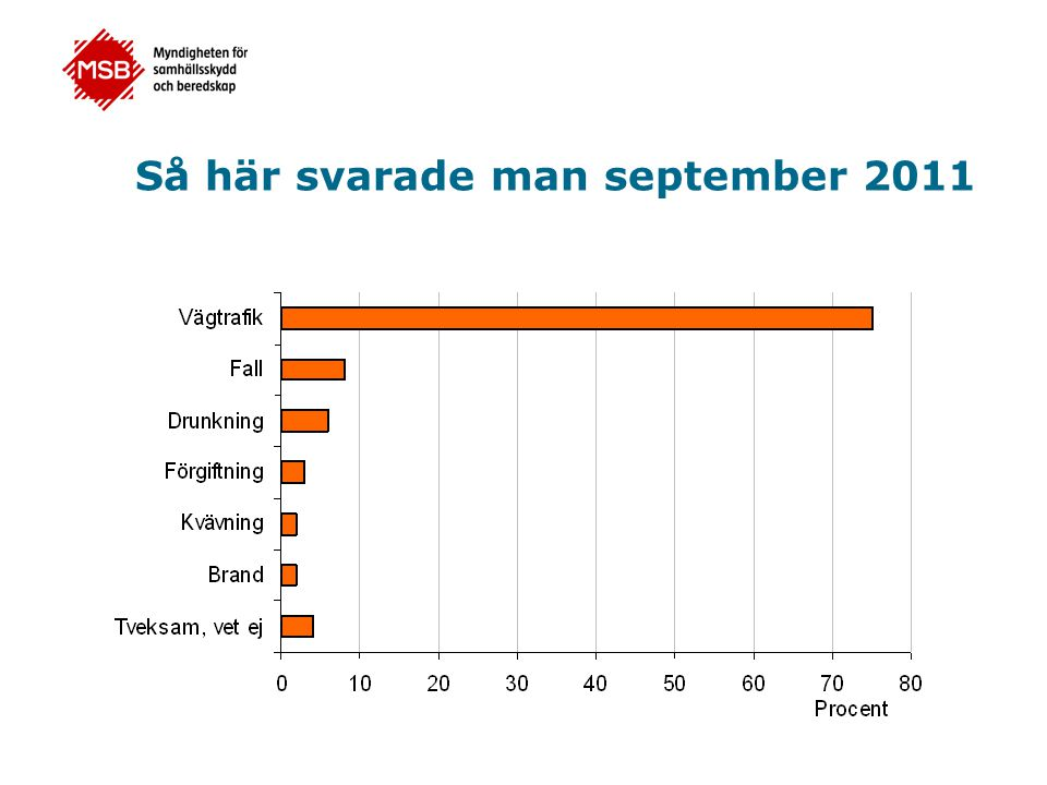 Så här svarade man september 2011