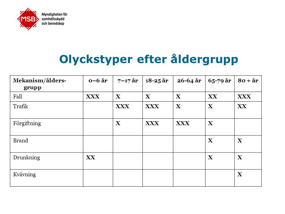 Olyckstyper efter åldergrupp Mekanism/ålders- grupp 0–6 år7–17 år18-25 år26-64 år65-79 år80 + år FallXXXXXXXXXXX TrafikXXX XXXX FörgiftningXXXX X Bran