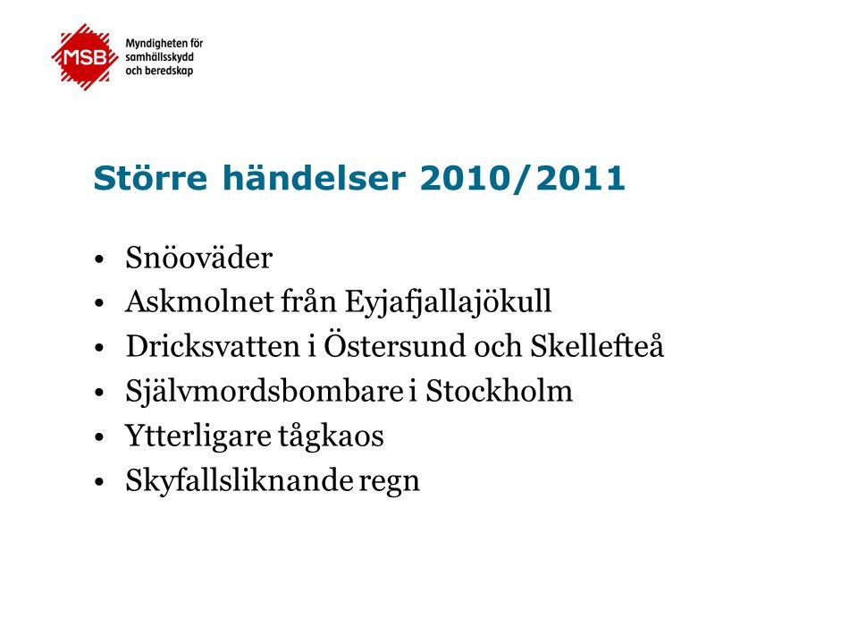 Större händelser 2010/2011 •Snöoväder •Askmolnet från Eyjafjallajökull •Dricksvatten i Östersund och Skellefteå •Självmordsbombare i Stockholm •Ytterl