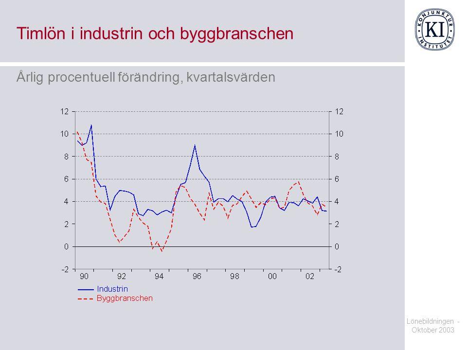 Lönebildningen - Oktober 2003 Timlön i industrin och byggbranschen Årlig procentuell förändring, kvartalsvärden