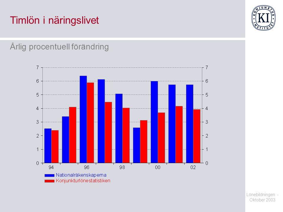 Lönebildningen - Oktober 2003 Timlön i näringslivet Årlig procentuell förändring