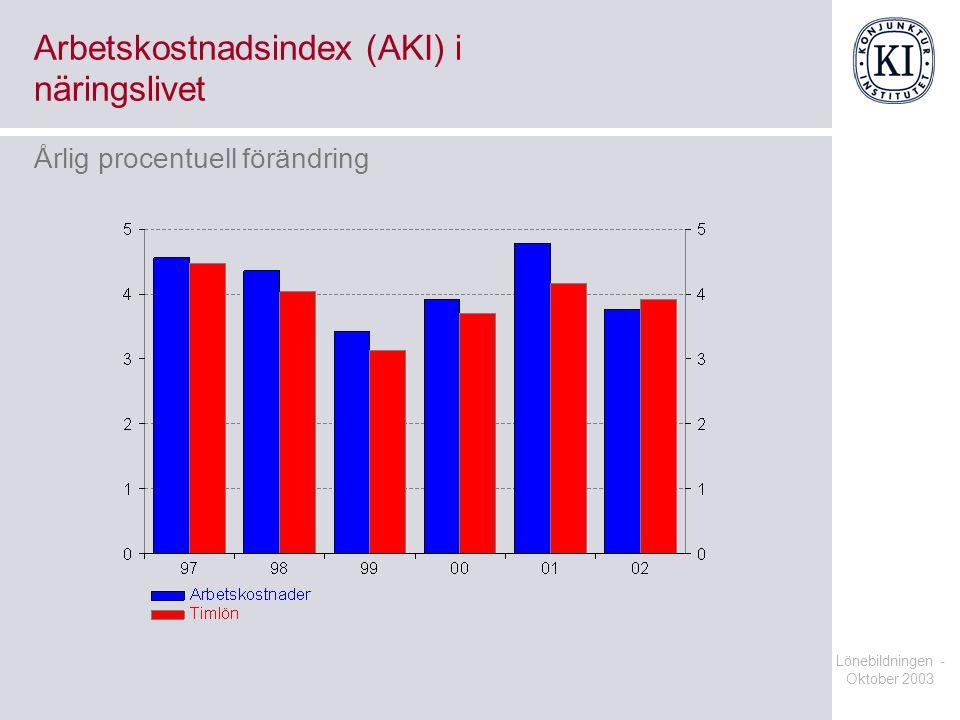 Lönebildningen - Oktober 2003 Arbetskostnadsindex (AKI) i näringslivet Årlig procentuell förändring