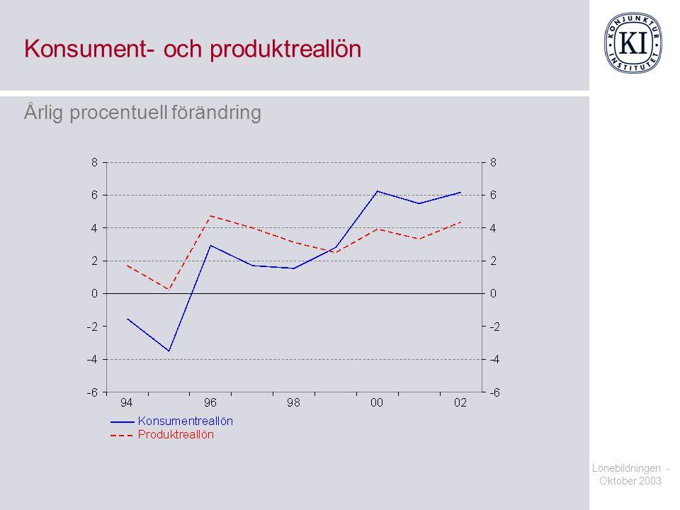Lönebildningen - Oktober 2003 Konsument- och produktreallön Årlig procentuell förändring